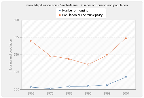 Sainte-Marie : Number of housing and population