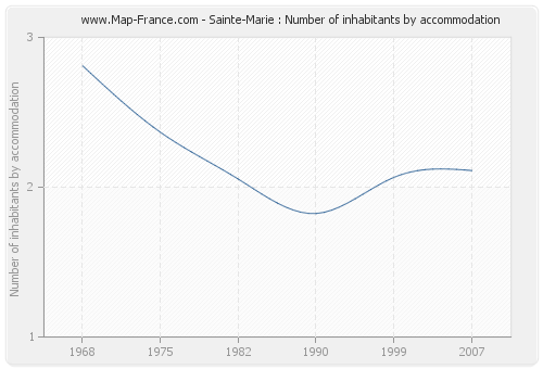Sainte-Marie : Number of inhabitants by accommodation