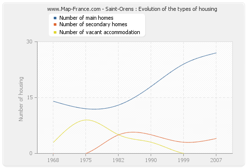 Saint-Orens : Evolution of the types of housing