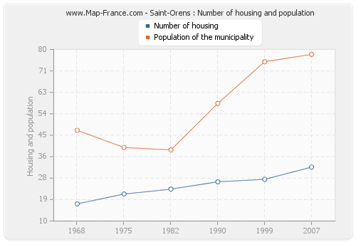 Saint-Orens : Number of housing and population