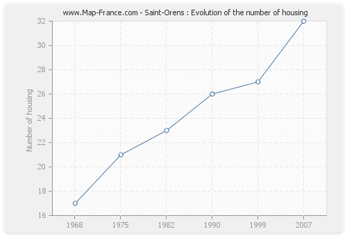 Saint-Orens : Evolution of the number of housing