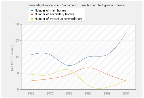 Sauvimont : Evolution of the types of housing