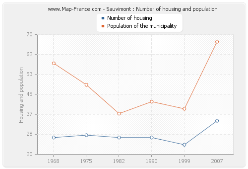 Sauvimont : Number of housing and population