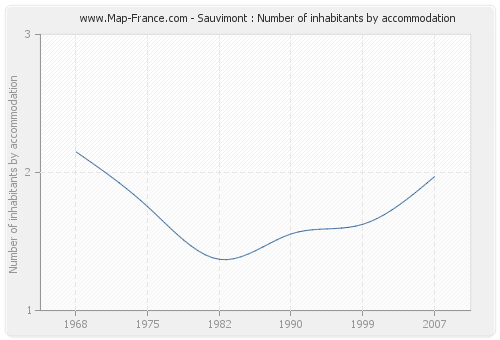Sauvimont : Number of inhabitants by accommodation