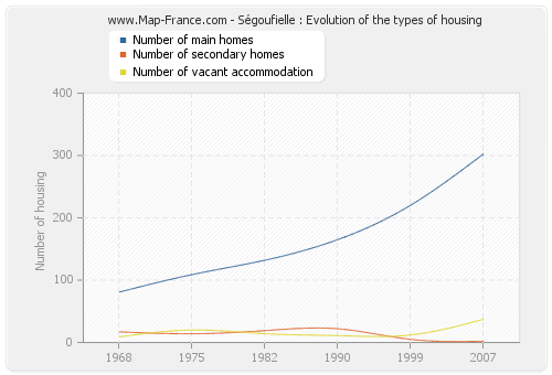 Ségoufielle : Evolution of the types of housing