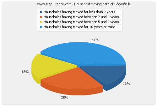 Household moving date of Ségoufielle