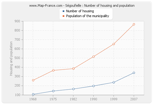 Ségoufielle : Number of housing and population