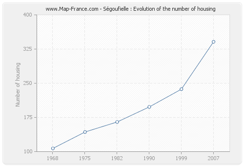 Ségoufielle : Evolution of the number of housing
