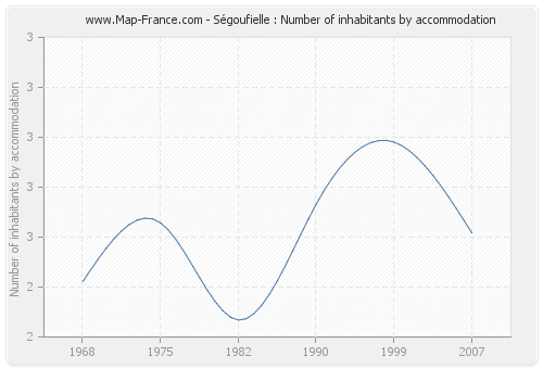 Ségoufielle : Number of inhabitants by accommodation