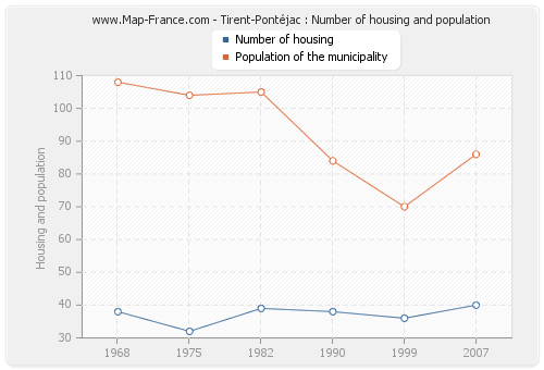 Tirent-Pontéjac : Number of housing and population