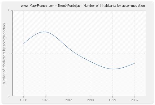 Tirent-Pontéjac : Number of inhabitants by accommodation