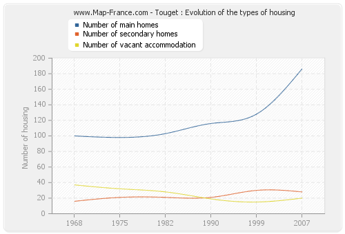 Touget : Evolution of the types of housing
