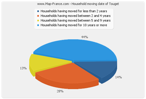 Household moving date of Touget
