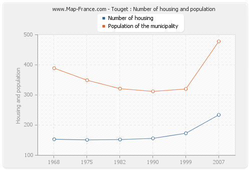 Touget : Number of housing and population