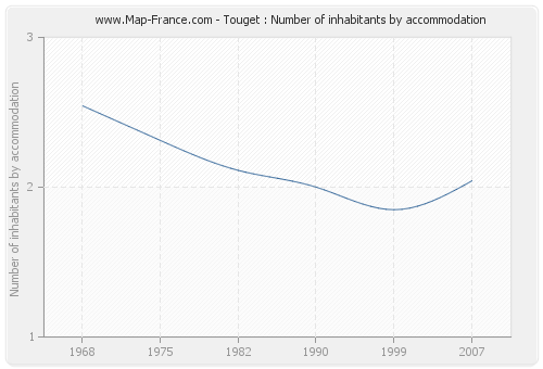 Touget : Number of inhabitants by accommodation