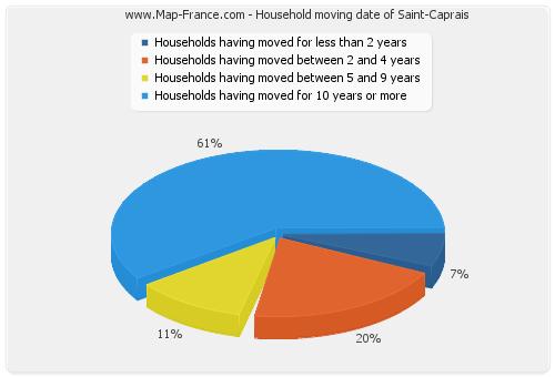Household moving date of Saint-Caprais