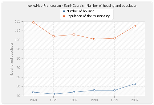 Saint-Caprais : Number of housing and population