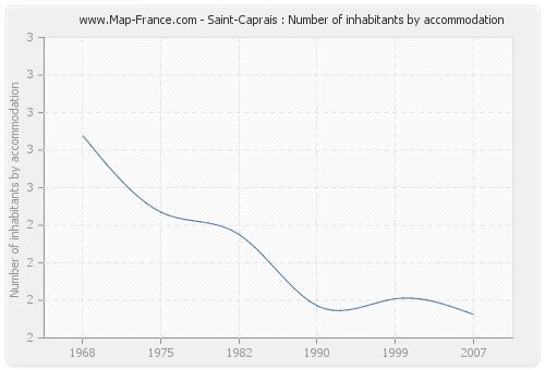 Saint-Caprais : Number of inhabitants by accommodation