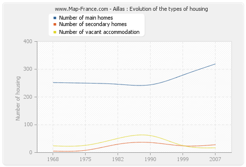 Aillas : Evolution of the types of housing