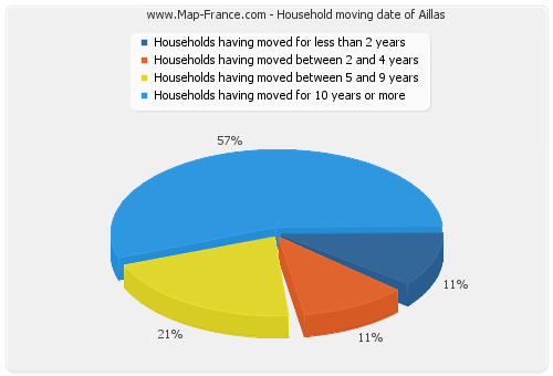 Household moving date of Aillas