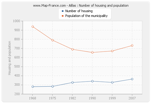 Aillas : Number of housing and population