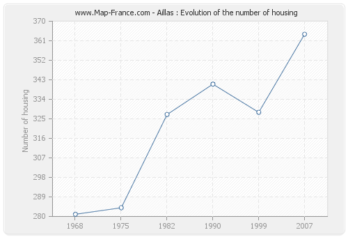 Aillas : Evolution of the number of housing