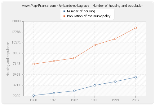 Ambarès-et-Lagrave : Number of housing and population