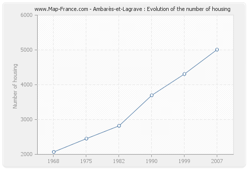 Ambarès-et-Lagrave : Evolution of the number of housing