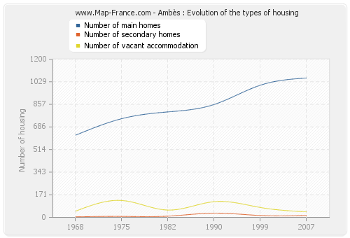 Ambès : Evolution of the types of housing