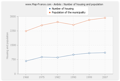 Ambès : Number of housing and population