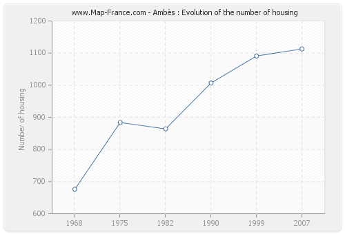 Ambès : Evolution of the number of housing