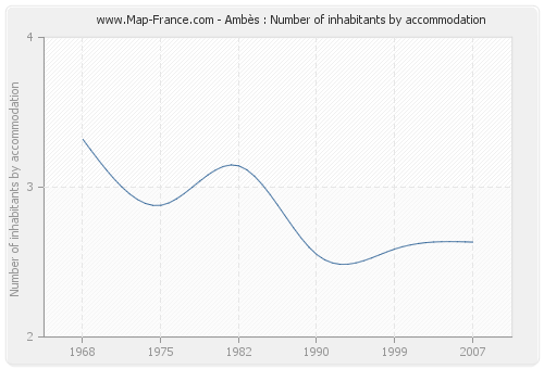 Ambès : Number of inhabitants by accommodation