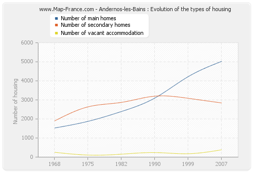Andernos-les-Bains : Evolution of the types of housing