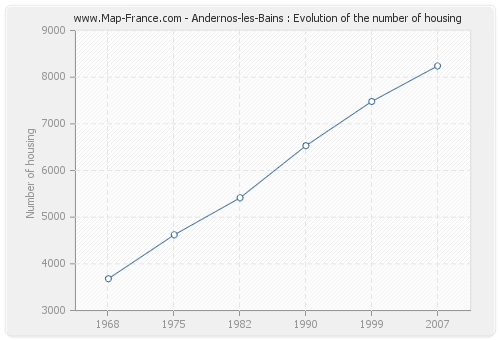 Andernos-les-Bains : Evolution of the number of housing