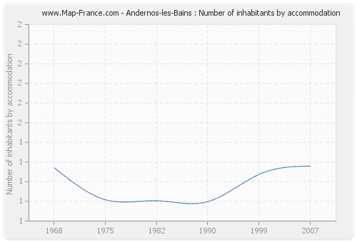 Andernos-les-Bains : Number of inhabitants by accommodation