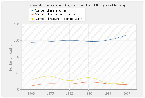 Anglade : Evolution of the types of housing