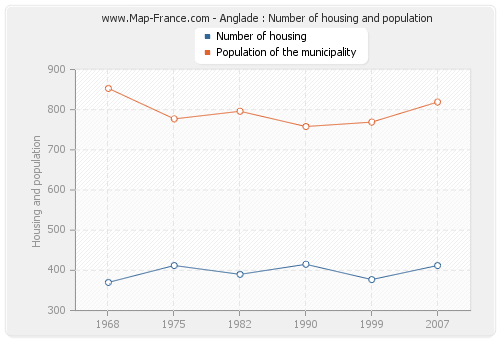Anglade : Number of housing and population