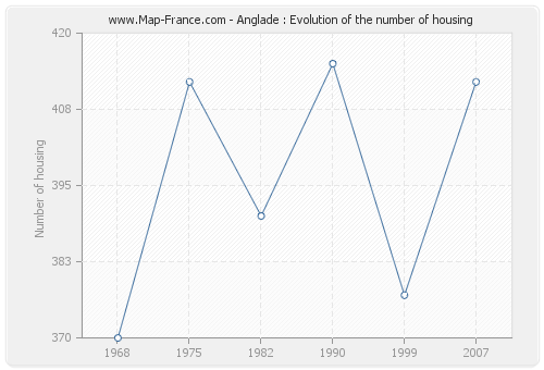 Anglade : Evolution of the number of housing