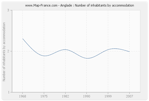 Anglade : Number of inhabitants by accommodation