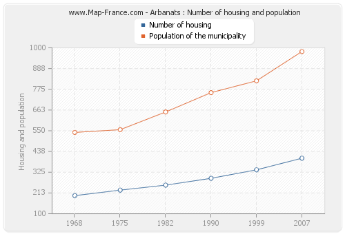 Arbanats : Number of housing and population