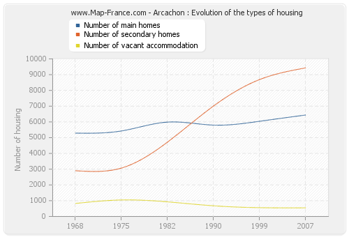 Arcachon : Evolution of the types of housing