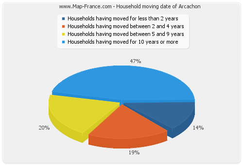 Household moving date of Arcachon