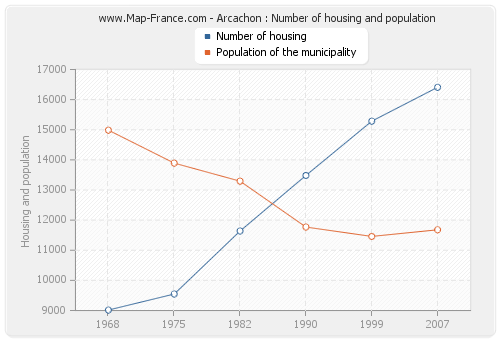 Arcachon : Number of housing and population