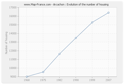 Arcachon : Evolution of the number of housing