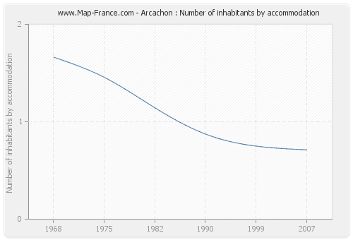 Arcachon : Number of inhabitants by accommodation