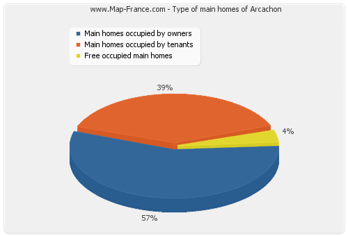 Type of main homes of Arcachon