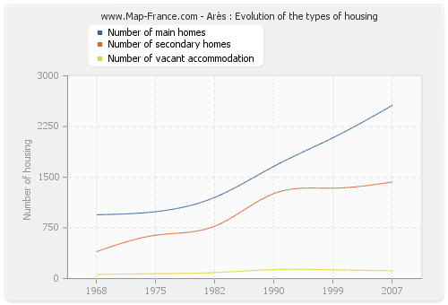 Arès : Evolution of the types of housing