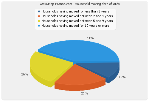 Household moving date of Arès