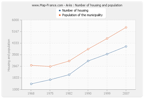 Arès : Number of housing and population