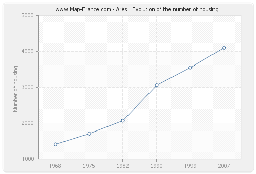 Arès : Evolution of the number of housing